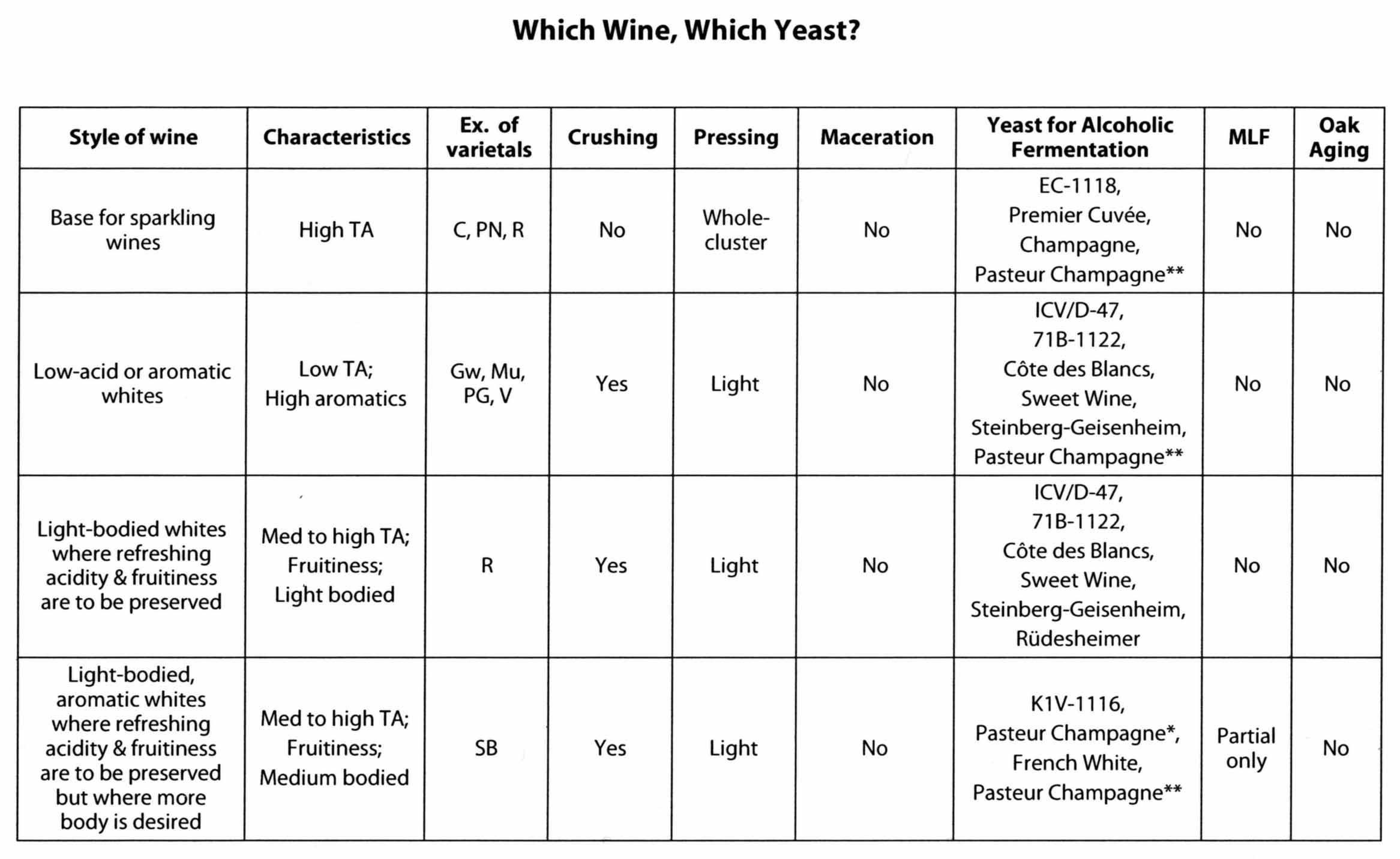 Choosing wine yeast strains